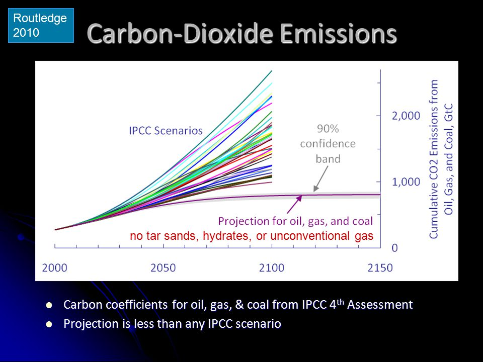 Carbon-Dioxide Emissions Carbon coefficients for oil, gas, & coal from IPCC 4 th Assessment Carbon coefficients for oil, gas, & coal from IPCC 4 th As