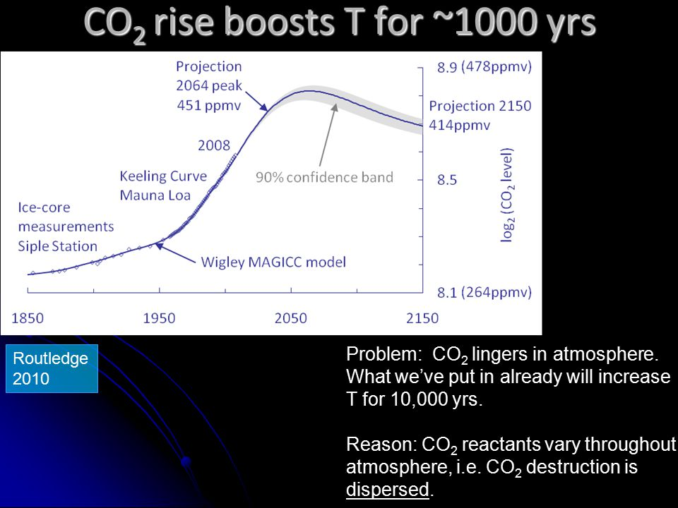 Problem: CO 2 lingers in atmosphere. What we've put in already will increase T for 10,000 yrs.