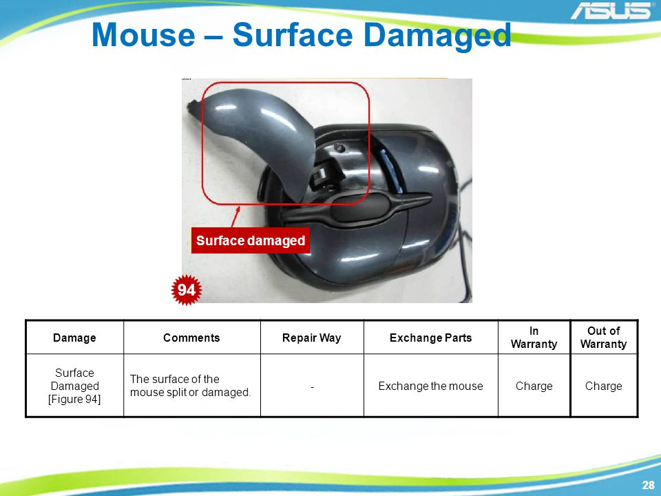 28 Surface damaged Mouse – Surface Damaged DamageCommentsRepair WayExchange Parts In Warranty Out of Warranty Surface Damaged [Figure 94] The surface of the mouse split or damaged.