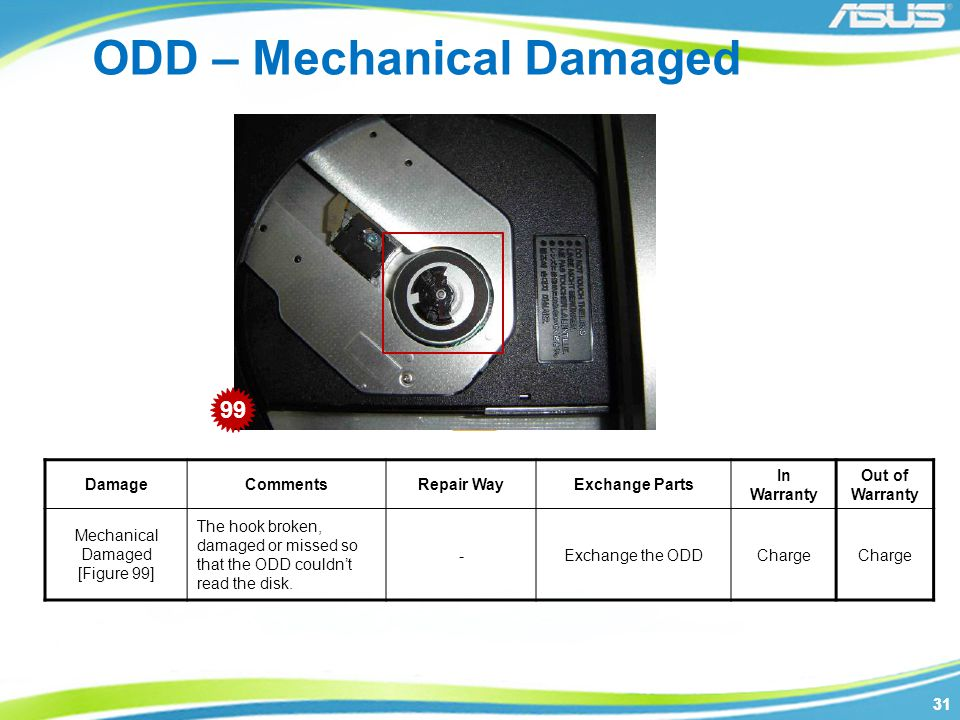 31 ODD – Mechanical Damaged DamageCommentsRepair WayExchange Parts In Warranty Out of Warranty Mechanical Damaged [Figure 99] The hook broken, damaged or missed so that the ODD couldn't read the disk.