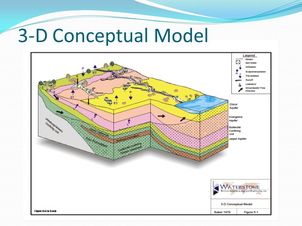 3-D Conceptual Model
