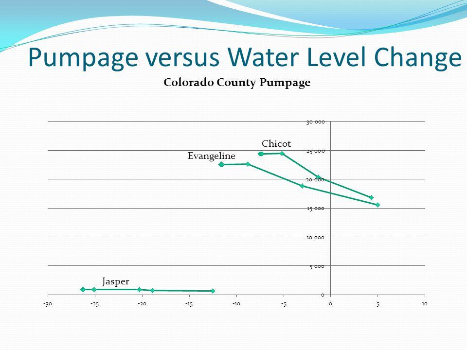 Pumpage versus Water Level Change Chicot Evangeline Jasper