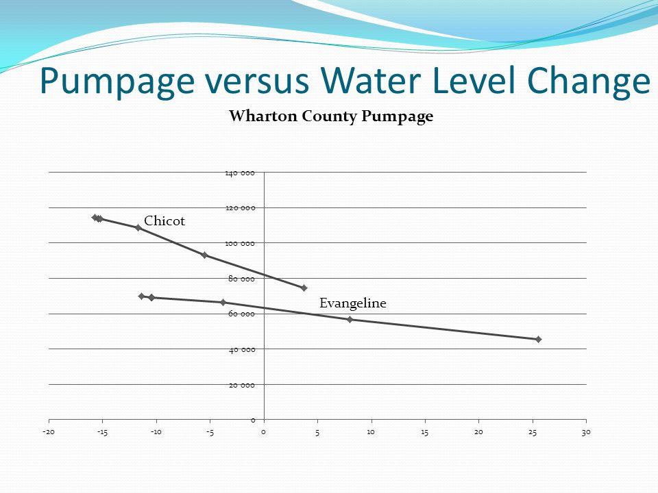 Pumpage versus Water Level Change Evangeline