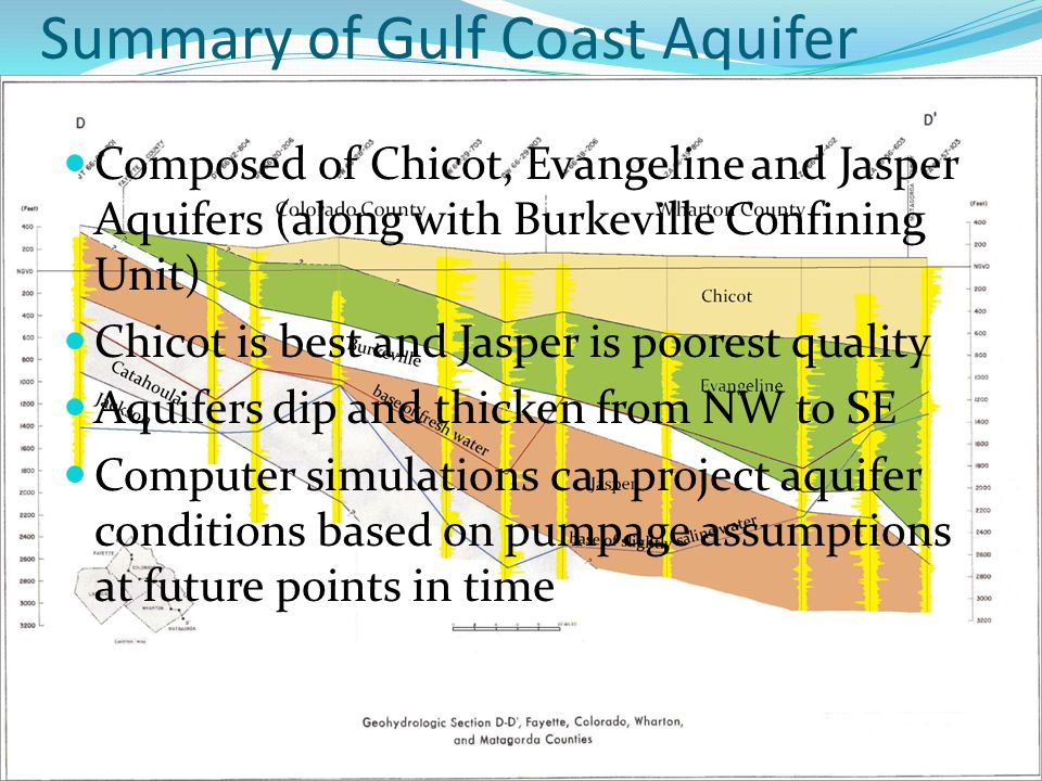 Summary of Gulf Coast Aquifer Composed of Chicot, Evangeline and Jasper Aquifers (along with Burkeville Confining Unit) Chicot is best and Jasper is poorest quality Aquifers dip and thicken from NW to SE Computer simulations can project aquifer conditions based on pumpage assumptions at future points in time