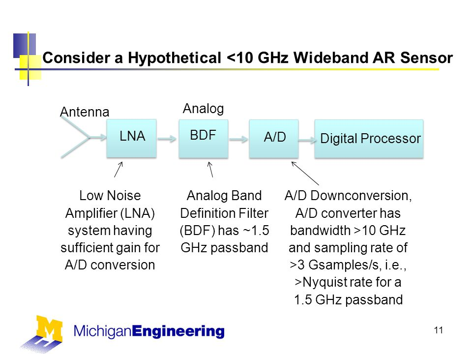 Consider a Hypothetical <10 GHz Wideband AR Sensor 11 Antenna LNA Analog BDF A/D Digital Processor Analog Band Definition Filter (BDF) has ~1.5 GHz passband A/D Downconversion, A/D converter has bandwidth >10 GHz and sampling rate of >3 Gsamples/s, i.e., >Nyquist rate for a 1.5 GHz passband Low Noise Amplifier (LNA) system having sufficient gain for A/D conversion