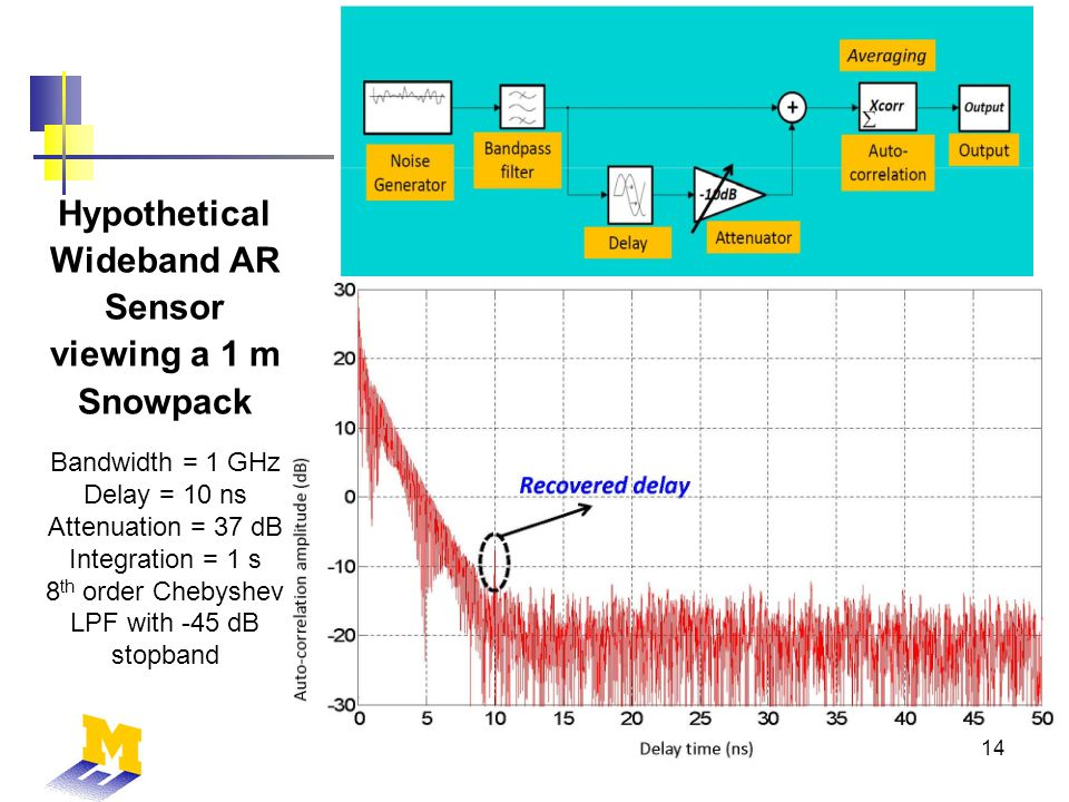 Hypothetical Wideband AR Sensor viewing a 1 m Snowpack 14 Bandwidth = 1 GHz Delay = 10 ns Attenuation = 37 dB Integration = 1 s 8 th order Chebyshev LPF with -45 dB stopband