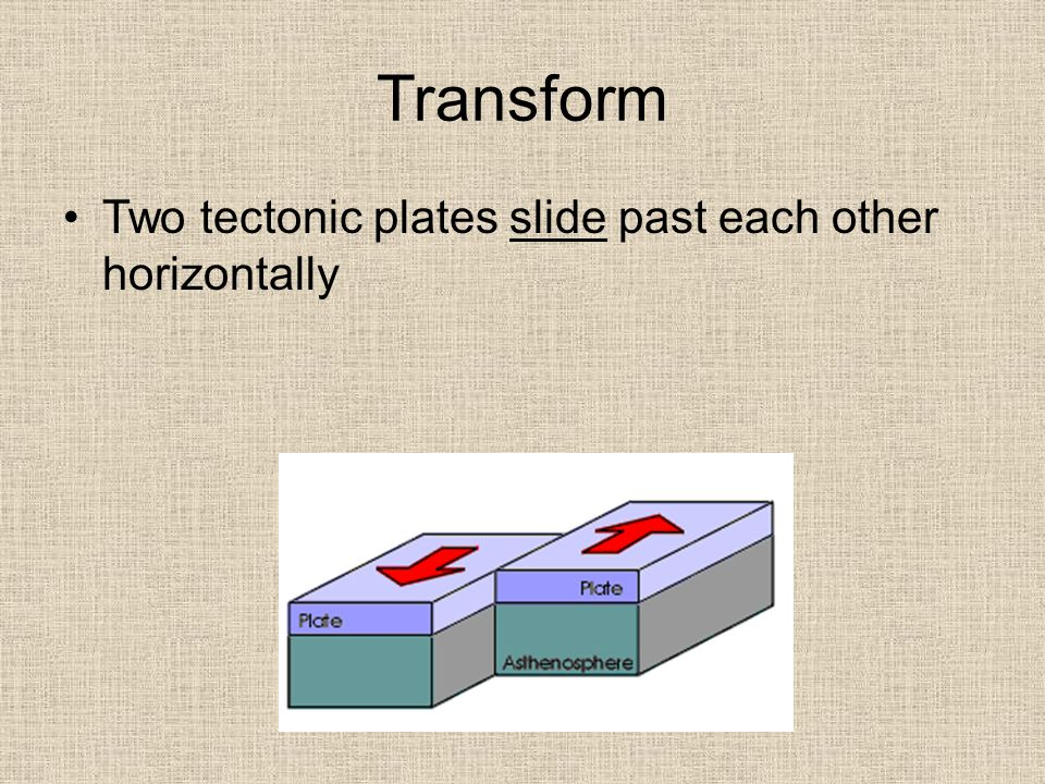 Transform Two tectonic plates slide past each other horizontally