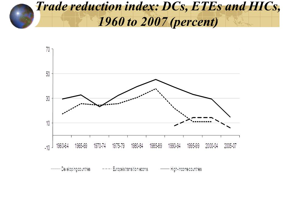 Trade reduction index: DCs, ETEs and HICs, 1960 to 2007 (percent)