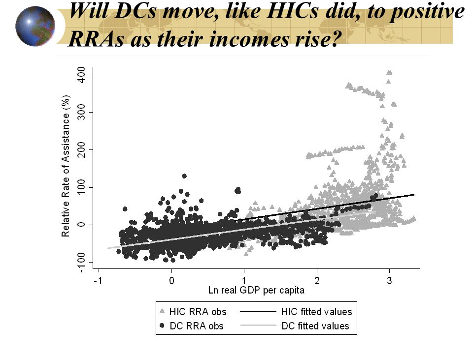 Will DCs move, like HICs did, to positive RRAs as their incomes rise?