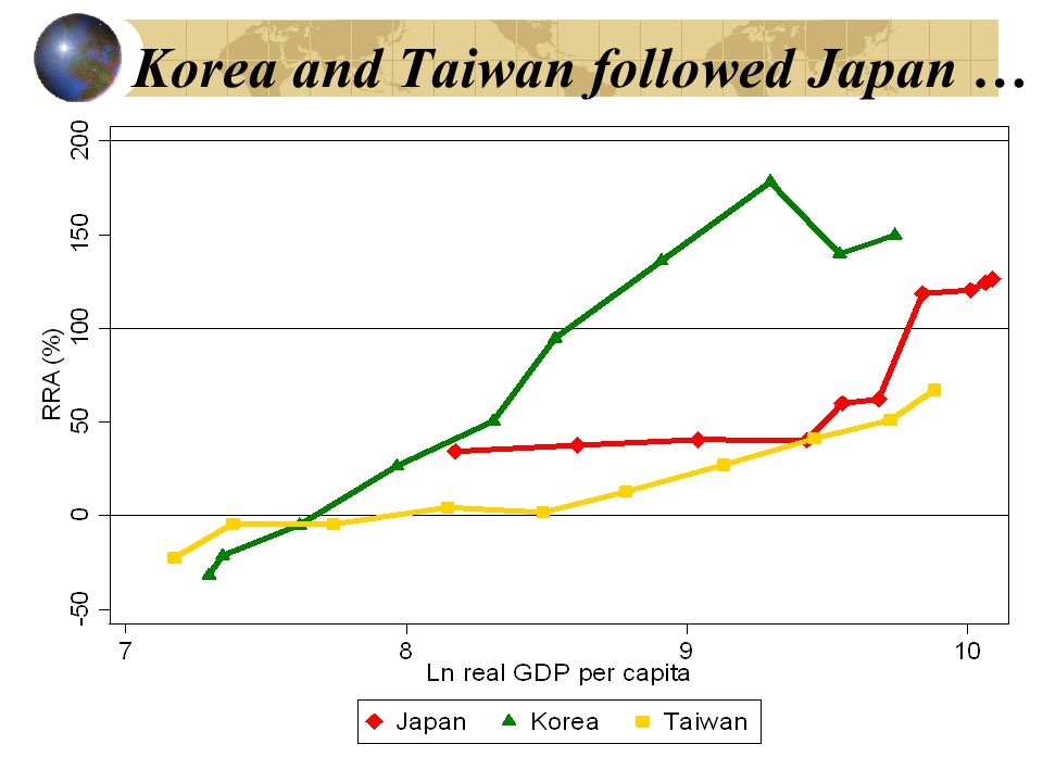 Korea and Taiwan followed Japan …