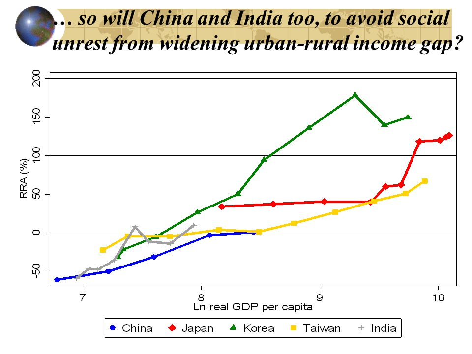 … so will China and India too, to avoid social unrest from widening urban-rural income gap?