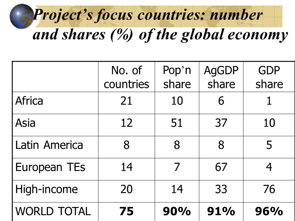 Global coverage of NRA estimates for 30 major agric products Share (%) of global ag production Share (%) of global ag exports Grains (10 products)8590 Oilseeds (6 products)7885 Tropical crops (7)7471 Livestock products (7)7288 SUM OF ABOVE (30)7785