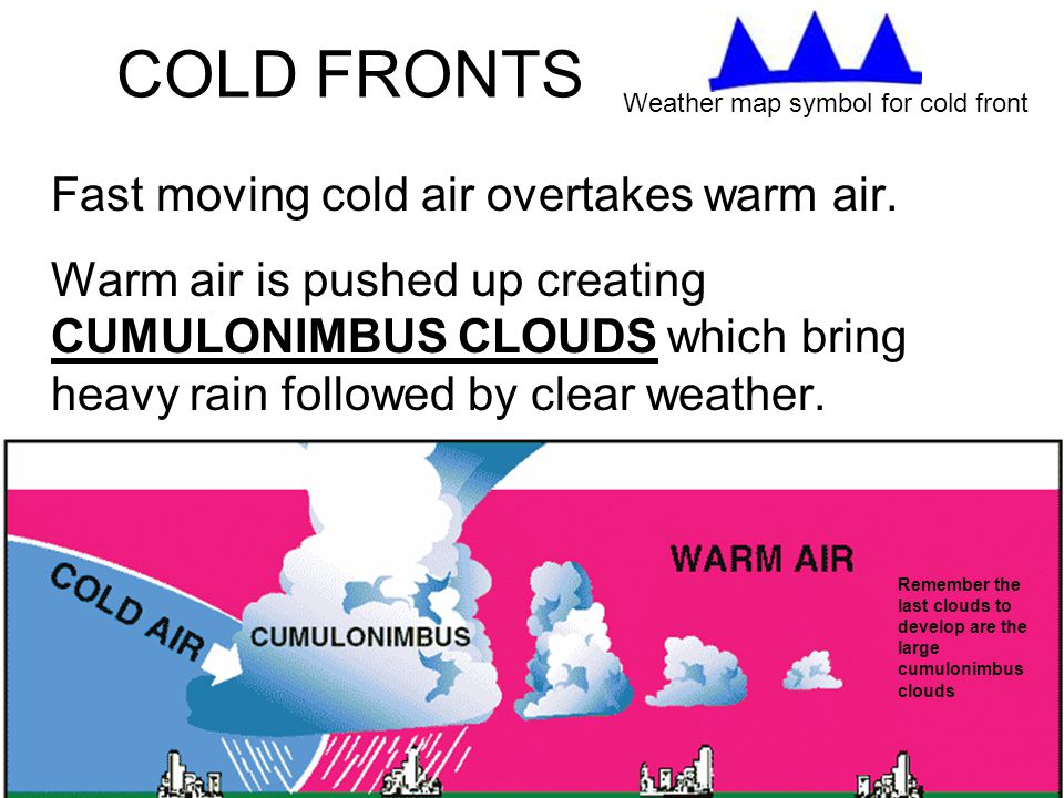 COLD FRONTS Fast moving cold air overtakes warm air. Warm air is pushed up creating CUMULONIMBUS CLOUDS which bring heavy rain followed by clear weath