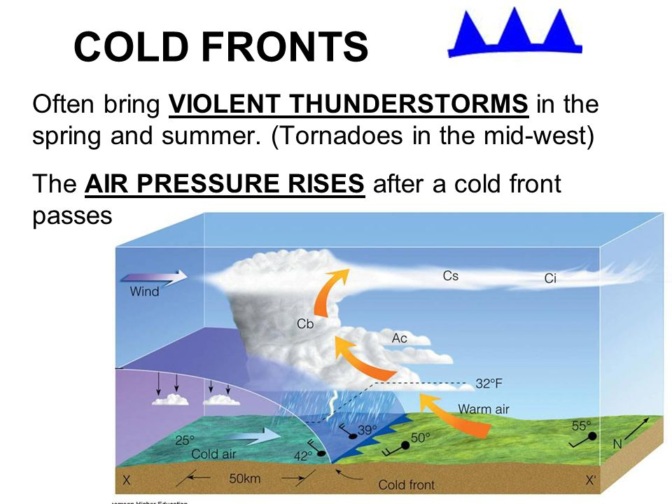 COLD FRONTS Often bring VIOLENT THUNDERSTORMS in the spring and summer. (Tornadoes in the mid-west) The AIR PRESSURE RISES after a cold front passes.