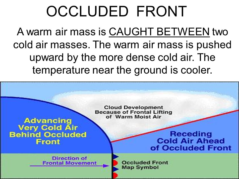 A warm air mass is CAUGHT BETWEEN two cold air masses. The warm air mass is pushed upward by the more dense cold air. The temperature near the ground