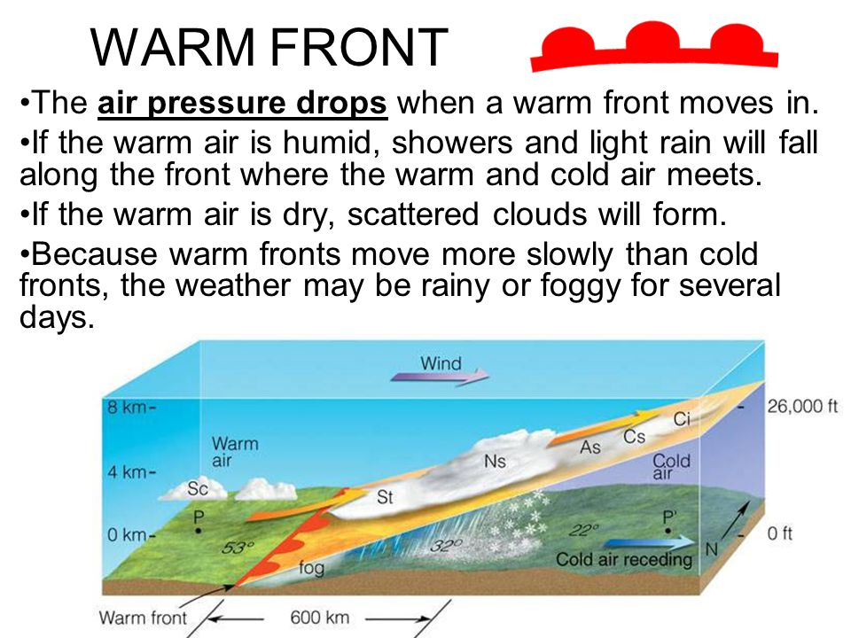 WARM FRONT The air pressure drops when a warm front moves in. If the warm air is humid, showers and light rain will fall along the front where the war