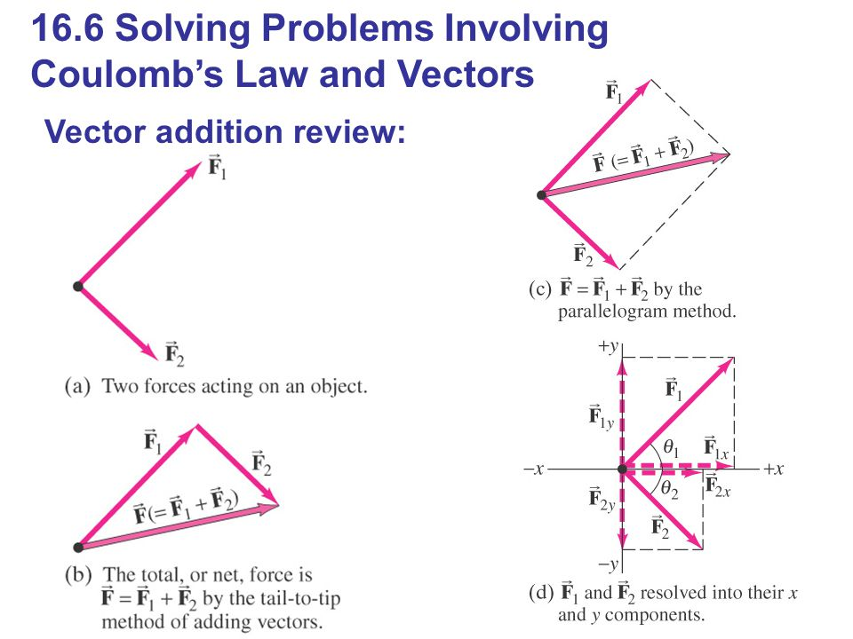 16.6 Solving Problems Involving Coulomb's Law and Vectors Vector addition review: