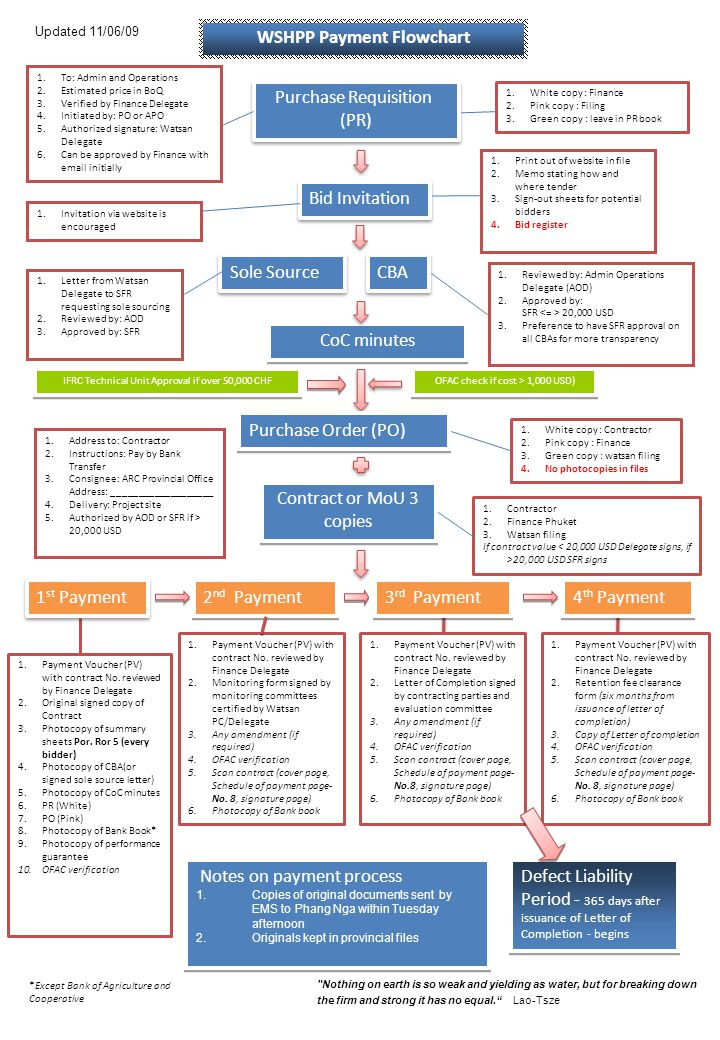 WSHPP Payment Flowchart For Contract amendments (reference to page 46 of IFRC Procurement Manual) Amended design drawings and BoQ 2.