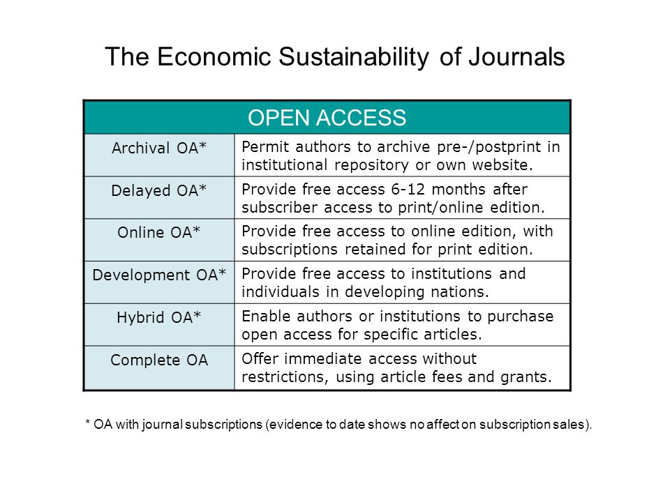 The Economic Sustainability of Journals OPEN ACCESS Archival OA* Permit authors to archive pre-/postprint in institutional repository or own website.