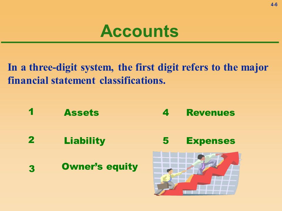 4-6 In a three-digit system, the first digit refers to the major financial statement classifications.