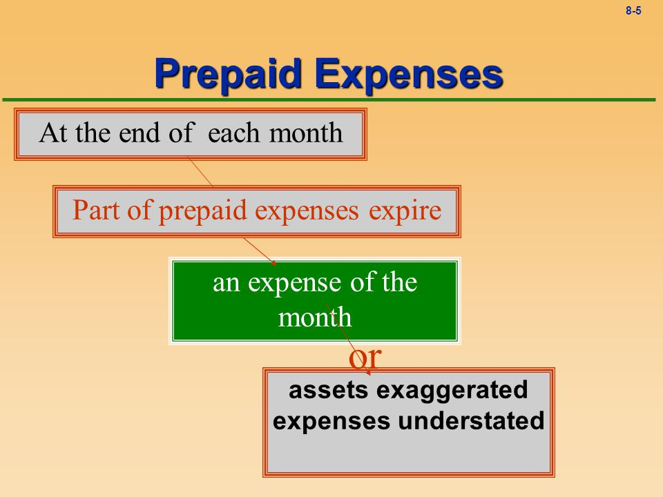 8-5 an expense of the month Prepaid Expenses At the end of each month Part of prepaid expenses expire assets exaggerated expenses understated or