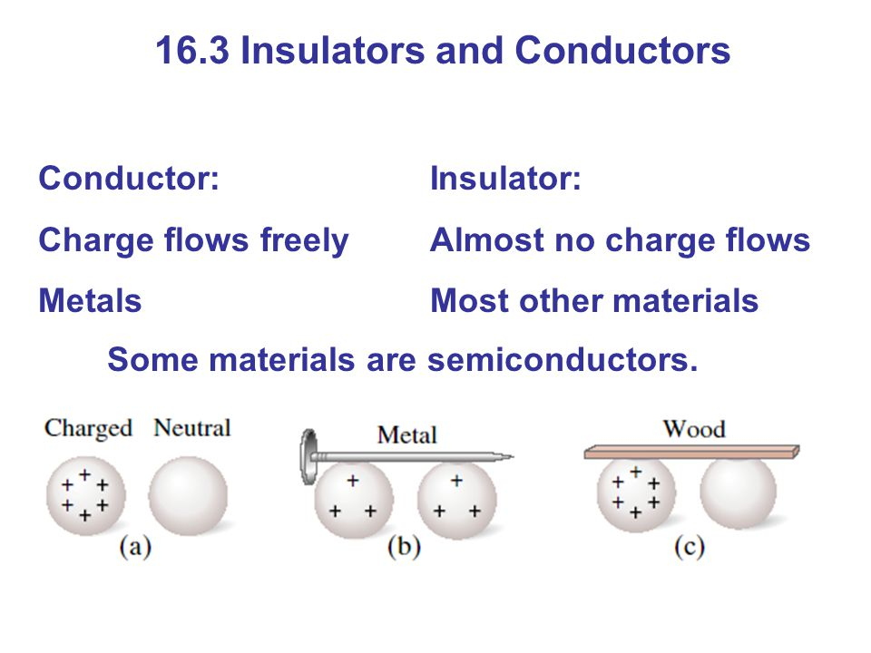 16.3 Insulators and Conductors Conductor: Charge flows freely Metals Insulator: Almost no charge flows Most other materials Some materials are semiconductors.