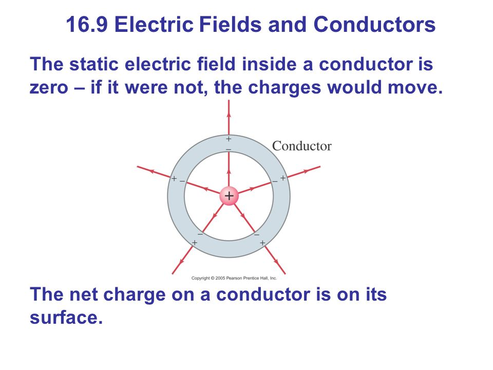 16.9 Electric Fields and Conductors The static electric field inside a conductor is zero – if it were not, the charges would move. The net charge on a