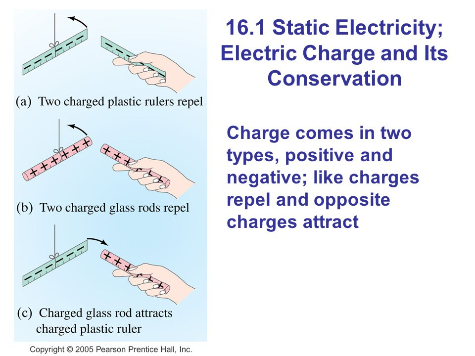 16.1 Static Electricity; Electric Charge and Its Conservation Charge comes in two types, positive and negative; like charges repel and opposite charge