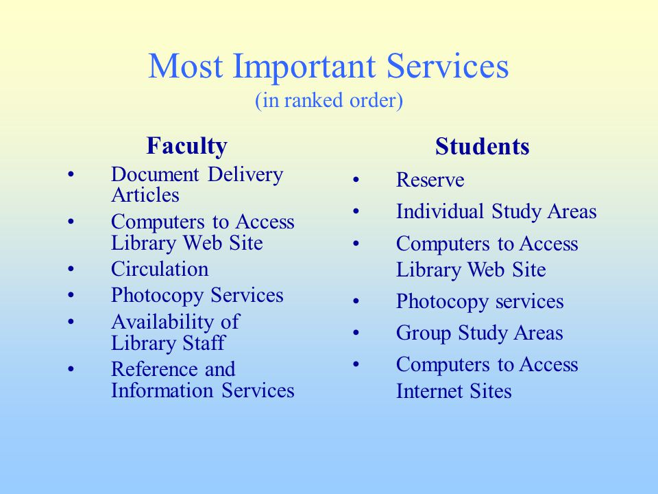 Most Important Services (in ranked order) Faculty Document Delivery Articles Computers to Access Library Web Site Circulation Photocopy Services Avail