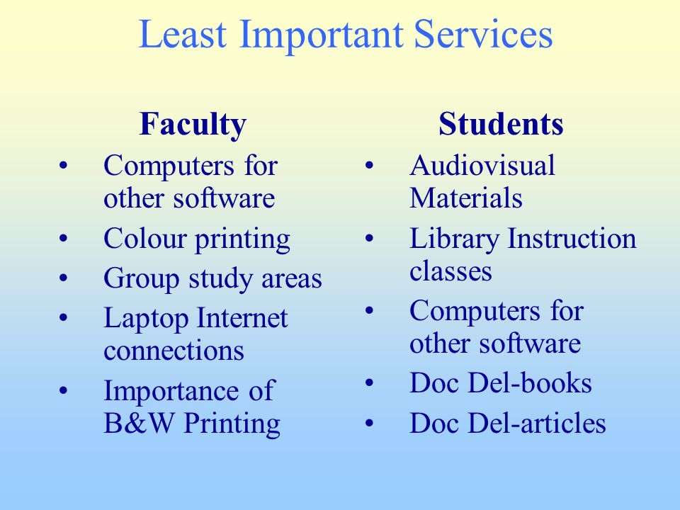 Least Important Services Faculty Computers for other software Colour printing Group study areas Laptop Internet connections Importance of B&W Printing Students Audiovisual Materials Library Instruction classes Computers for other software Doc Del-books Doc Del-articles