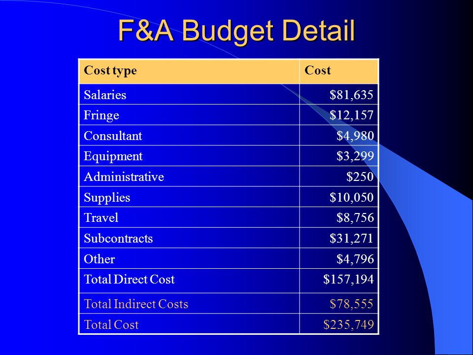 F&A Budget Detail Cost typeCost Salaries$81,635 Fringe$12,157 Consultant$4,980 Equipment$3,299 Administrative$250 Supplies$10,050 Travel$8,756 Subcontracts$31,271 Other$4,796 Total Direct Cost$157,194 Total Indirect Costs$78,555 Total Cost$235,749