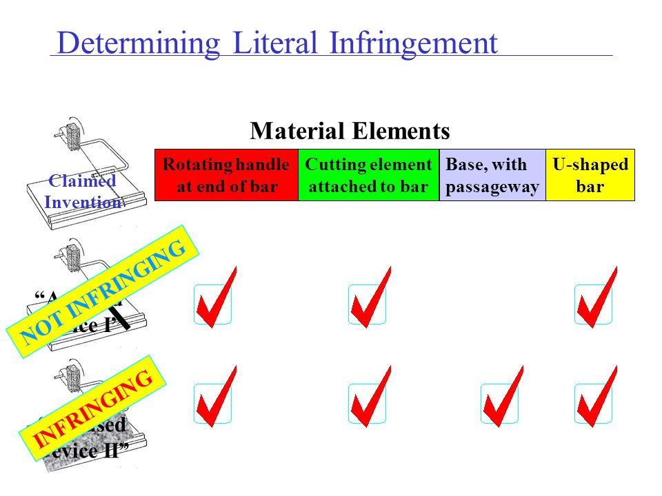 Rotating handle at end of bar Cutting element attached to bar Base, with passageway U-shaped bar Claimed Invention Accused Device II Accused Device I NOT INFRINGING INFRINGING Material Elements Determining Literal Infringement