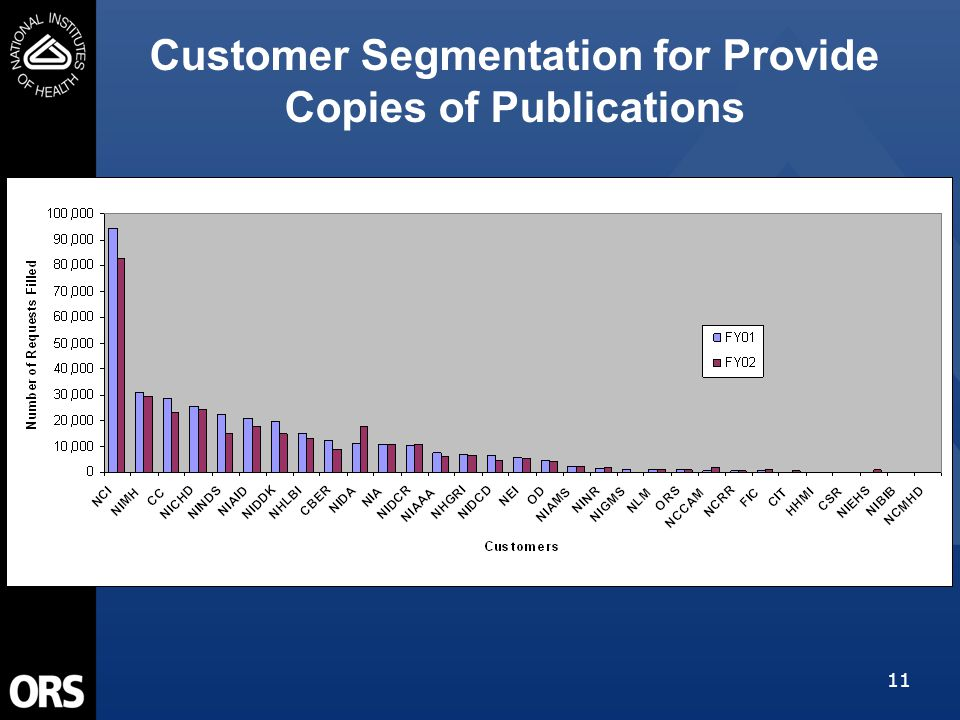 11 Customer Segmentation for Provide Copies of Publications