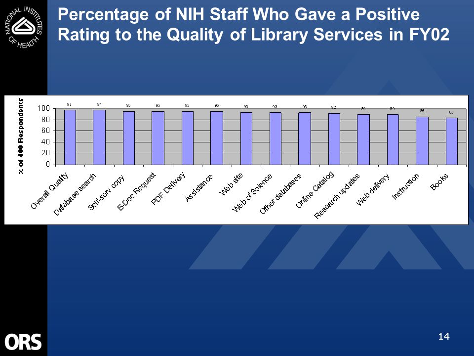 14 Percentage of NIH Staff Who Gave a Positive Rating to the Quality of Library Services in FY02