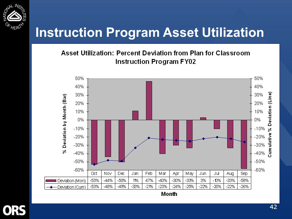 42 Instruction Program Asset Utilization