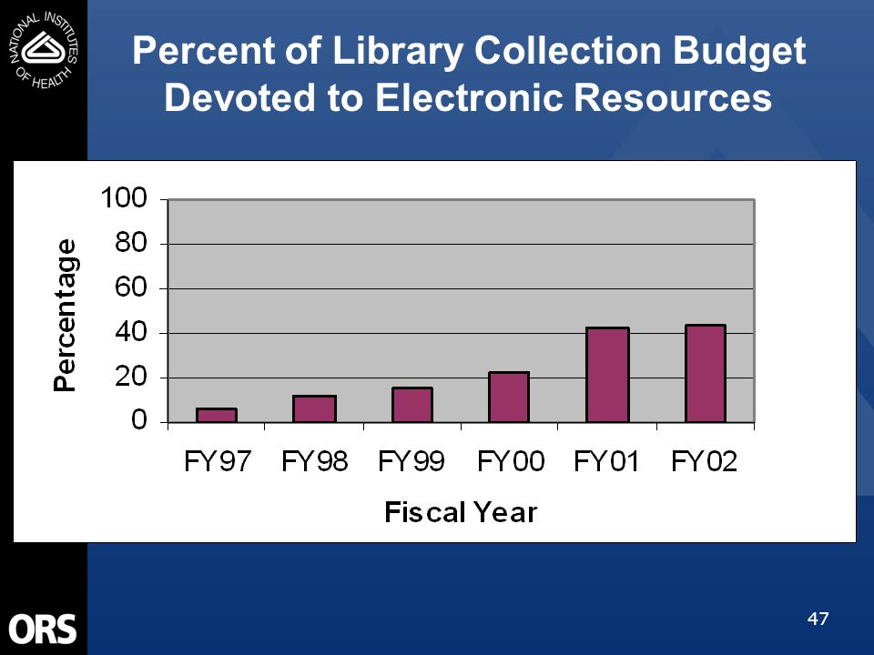 47 Percent of Library Collection Budget Devoted to Electronic Resources