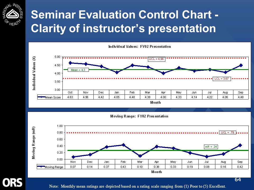 64 Seminar Evaluation Control Chart - Clarity of instructor's presentation Note: Monthly mean ratings are depicted based on a rating scale ranging fro