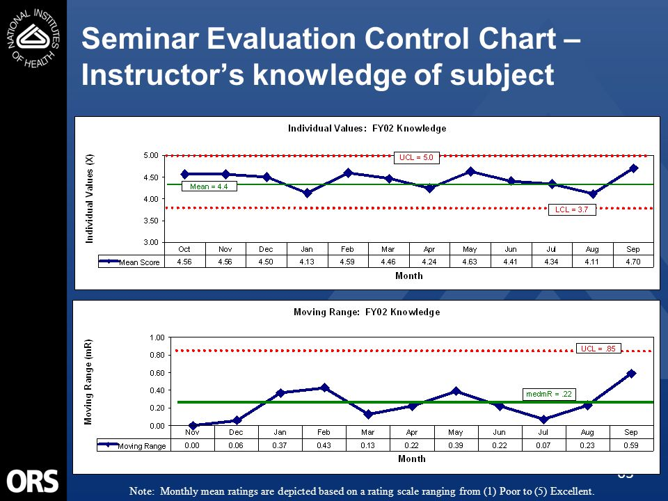65 Seminar Evaluation Control Chart – Instructor's knowledge of subject Note: Monthly mean ratings are depicted based on a rating scale ranging from (1) Poor to (5) Excellent.