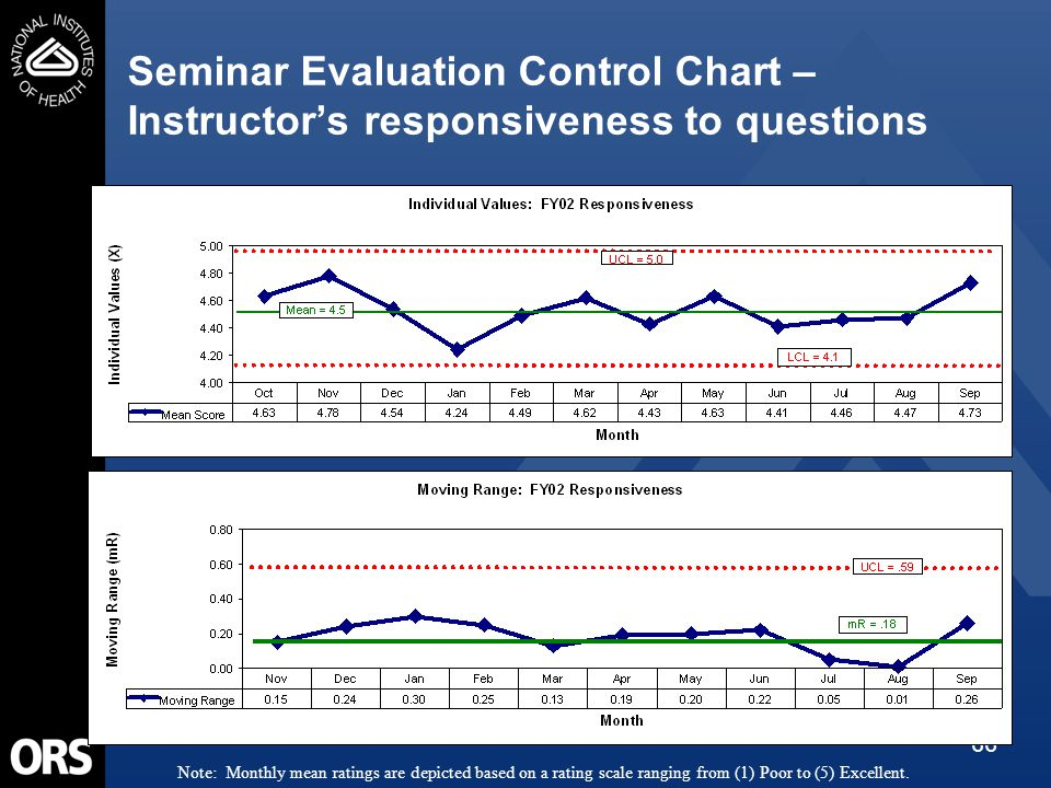 66 Seminar Evaluation Control Chart – Instructor's responsiveness to questions Note: Monthly mean ratings are depicted based on a rating scale ranging