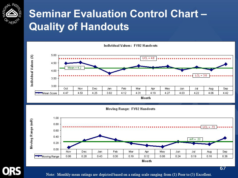 67 Seminar Evaluation Control Chart – Quality of Handouts mNote: Monthly mean ratings are depicted based on a rating scale ranging from (1) Poor to (5) Excellent.