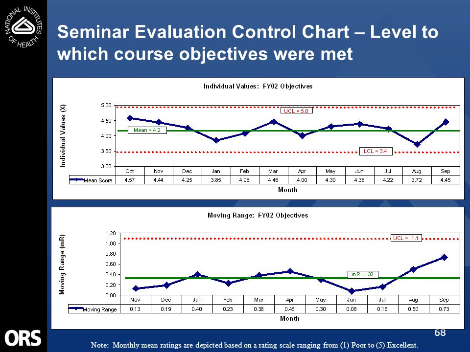 68 Seminar Evaluation Control Chart – Level to which course objectives were met Note: Monthly mean ratings are depicted based on a rating scale ranging from (1) Poor to (5) Excellent.