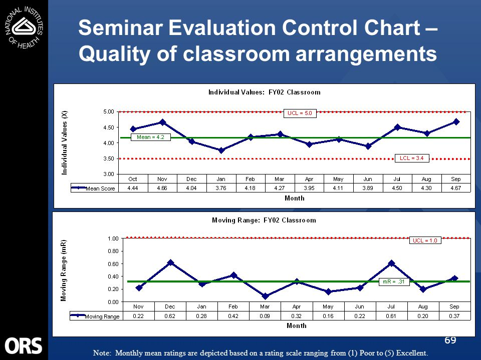 69 Seminar Evaluation Control Chart – Quality of classroom arrangements Note: Monthly mean ratings are depicted based on a rating scale ranging from (1) Poor to (5) Excellent.