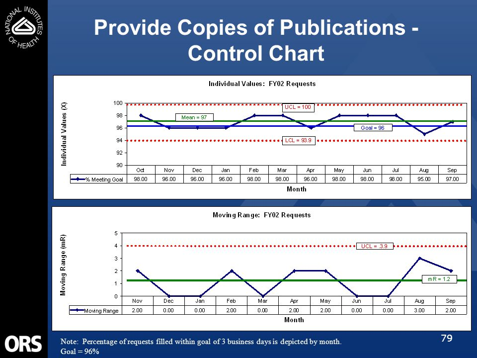 79 Provide Copies of Publications - Control Chart Note: Percentage of requests filled within goal of 3 business days is depicted by month. Goal = 96%