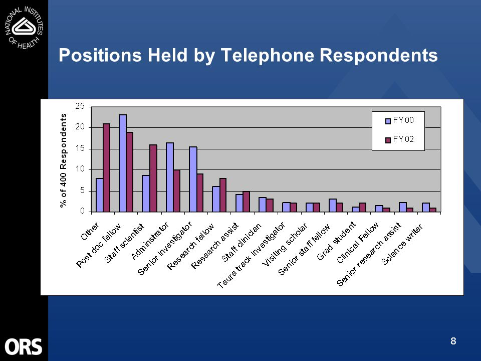 8 Positions Held by Telephone Respondents