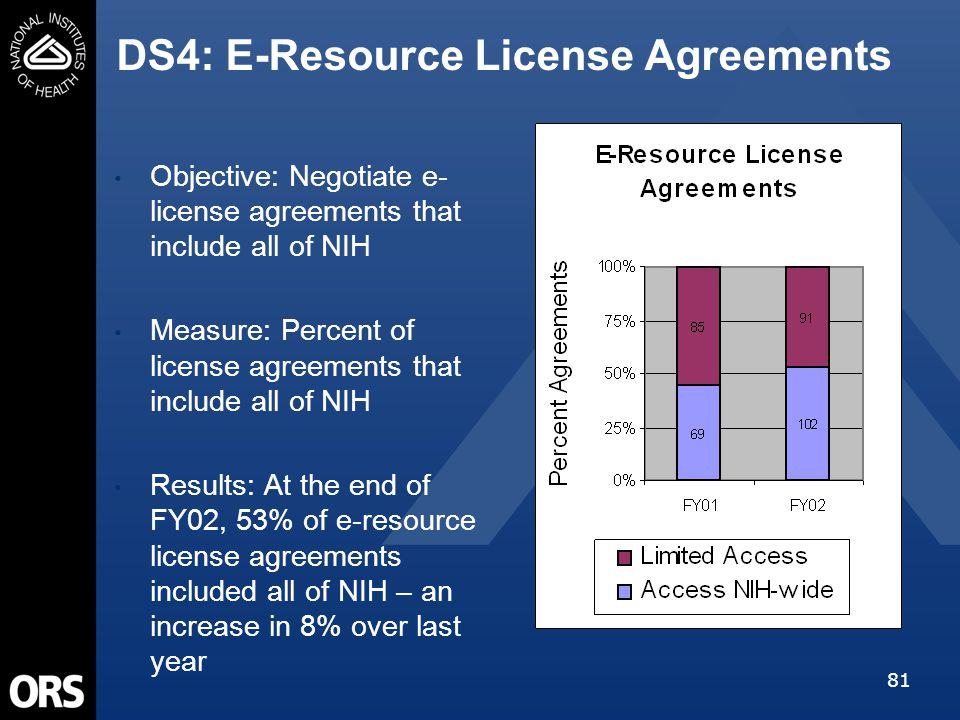 81 DS4: E-Resource License Agreements Objective: Negotiate e- license agreements that include all of NIH Measure: Percent of license agreements that include all of NIH Results: At the end of FY02, 53% of e-resource license agreements included all of NIH – an increase in 8% over last year