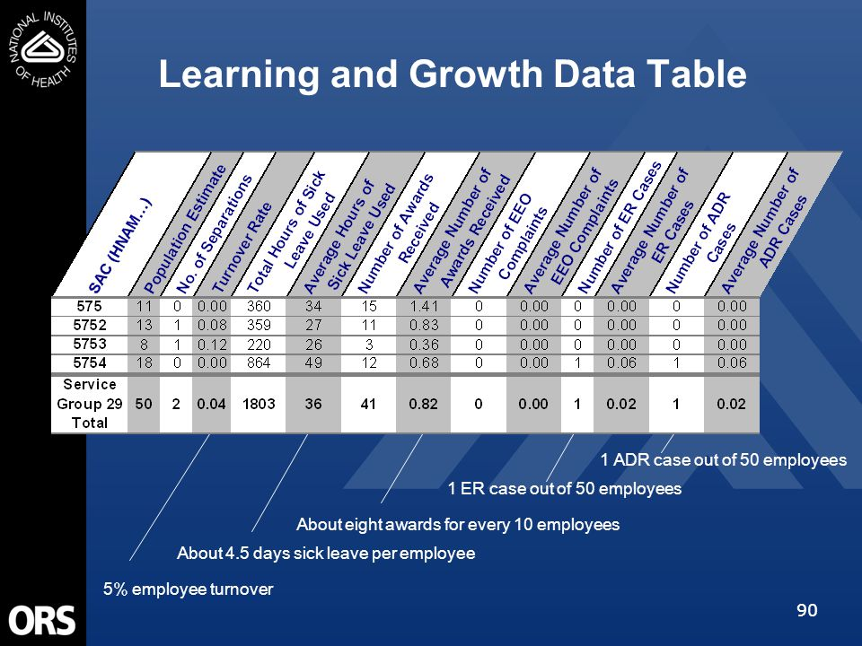 90 Learning and Growth Data Table About 4.5 days sick leave per employee About eight awards for every 10 employees 5% employee turnover 1 ER case out