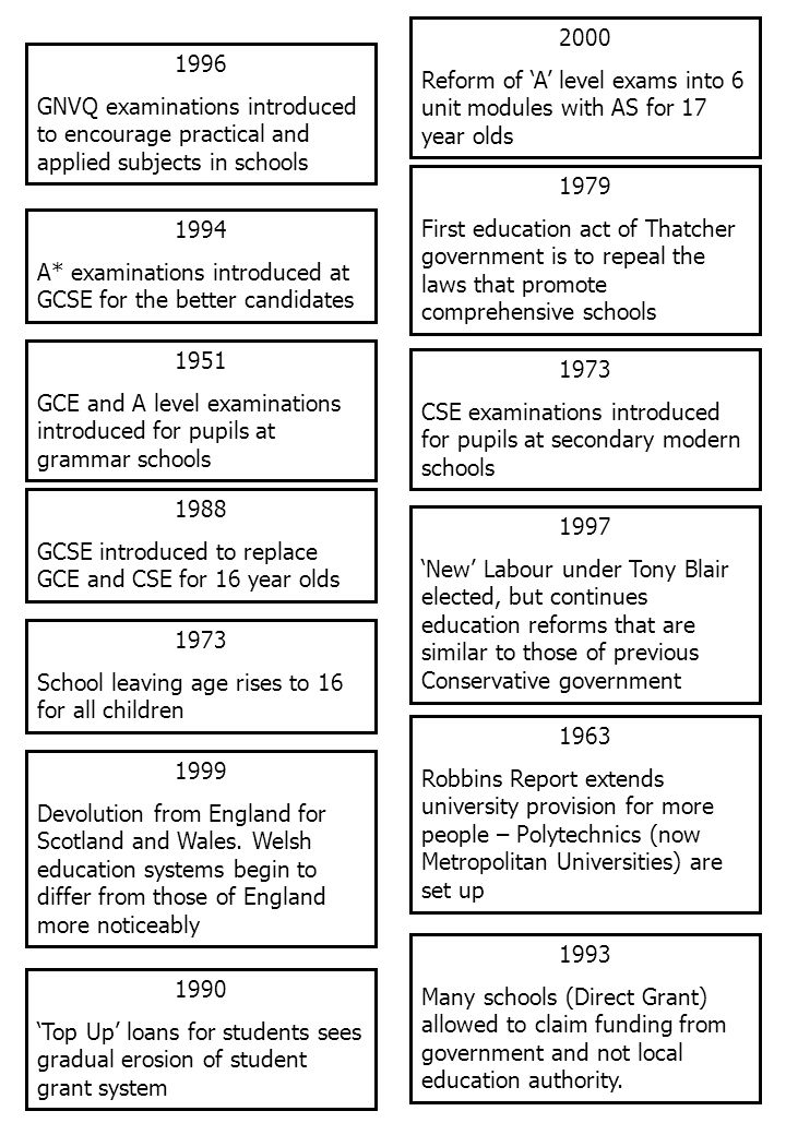 1951 GCE and A level examinations introduced for pupils at grammar schools 1973 CSE examinations introduced for pupils at secondary modern schools 1994 A* examinations introduced at GCSE for the better candidates 2000 Reform of 'A' level exams into 6 unit modules with AS for 17 year olds 1979 First education act of Thatcher government is to repeal the laws that promote comprehensive schools 1996 GNVQ examinations introduced to encourage practical and applied subjects in schools 1988 GCSE introduced to replace GCE and CSE for 16 year olds 1973 School leaving age rises to 16 for all children 1997 'New' Labour under Tony Blair elected, but continues education reforms that are similar to those of previous Conservative government 1999 Devolution from England for Scotland and Wales.