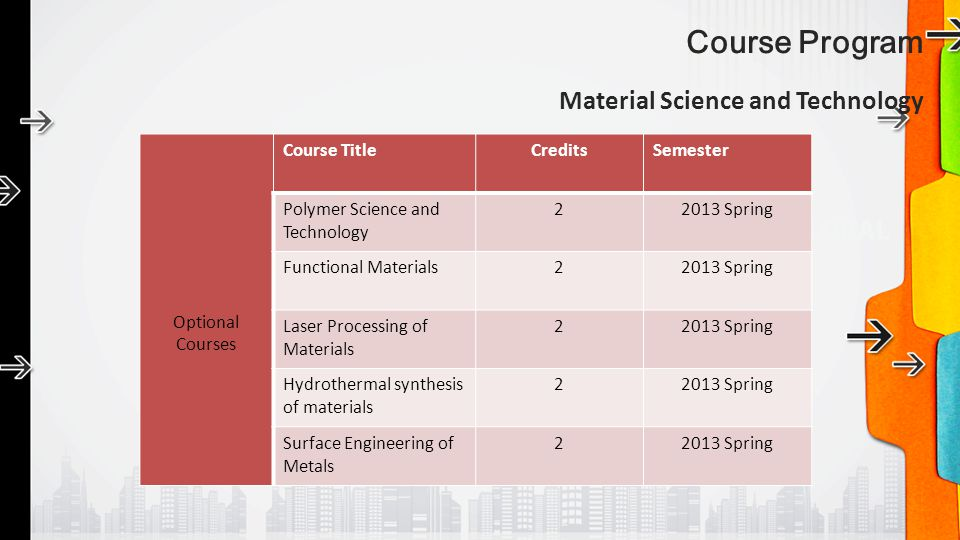 Course Program Material Science and Technology Optional Courses Course TitleCreditsSemester Polymer Science and Technology 22013 Spring Functional Mat