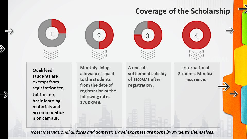 Coverage of the Scholarship 1. 2.3.4. Monthly living allowance is paid to the students from the date of registration at the following rates 1700RMB. A