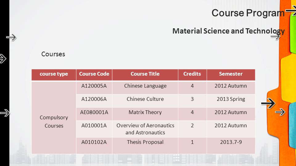 Course Program Material Science and Technology Courses course typeCourse CodeCourse TitleCreditsSemester Compulsory Courses A120005AChinese Language42